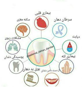 بهداشت ضعیف دندان میتواند چه مشکلاتی ایجاد کند؟!