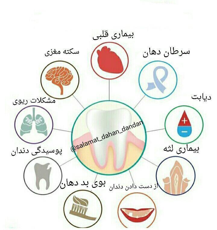 عواقب بهداشت ضعیف دهان و دندان